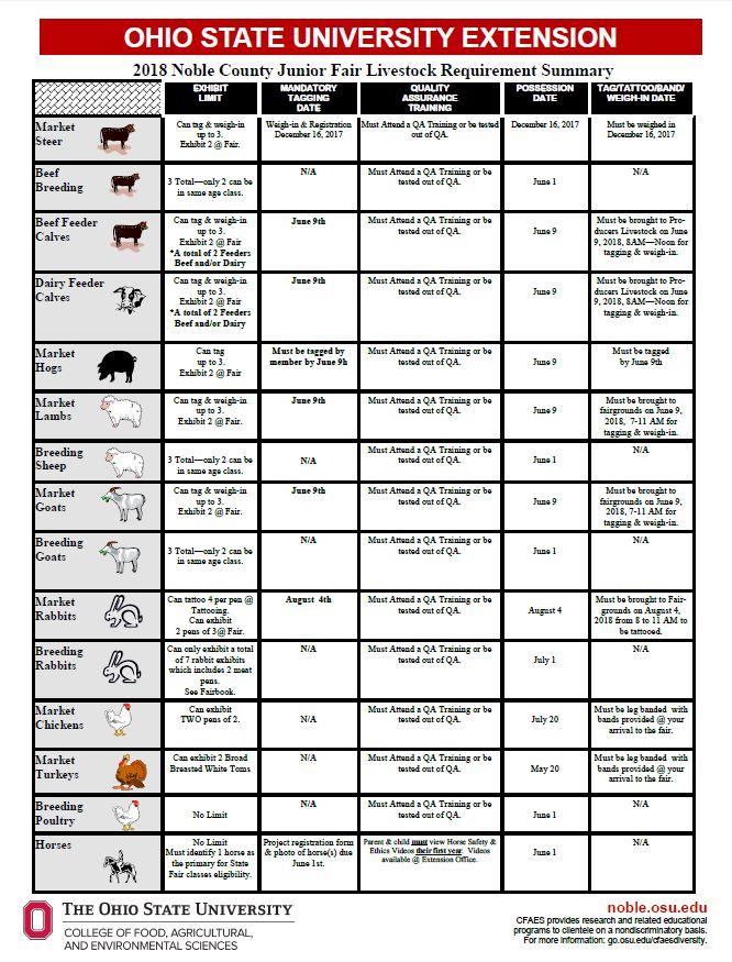 Junior Fair Livestock Requirement Summary